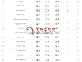 中国手机网站前100名是哪些